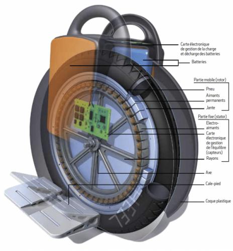 Comprendre le fonctionnement d'une gyroroue / monoroue electrique
