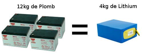 Batterie au plomb ou au lithium pour ma trottinette électrique ?
