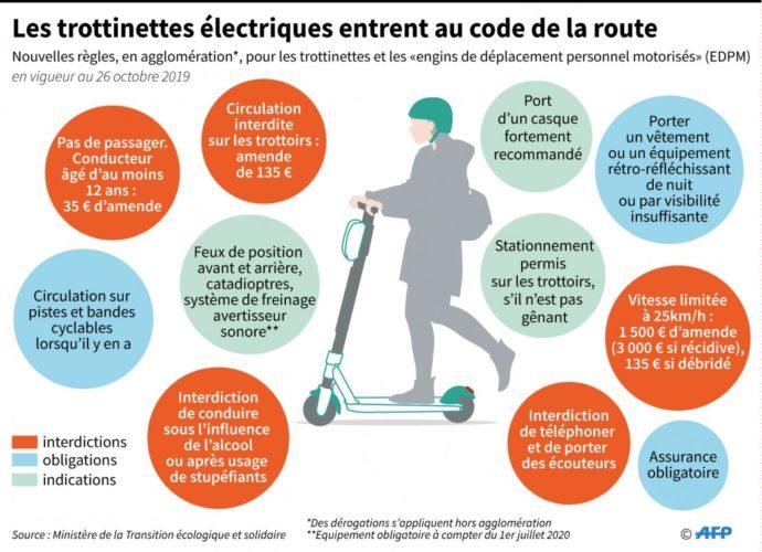 Les nouvelles règles de circulation pour les trottinettes électriques