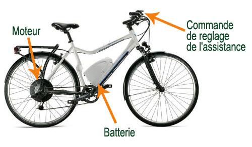 Les questions à se poser pour bien choisir un vélo électrique
